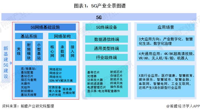 图表1:5G产业全景图谱