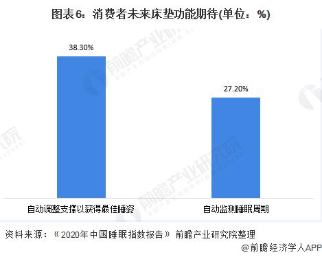 图表6:消费者未来床垫功能期待(单位:%)
