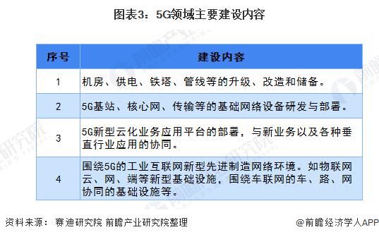图表3:5G领域主要建设内容