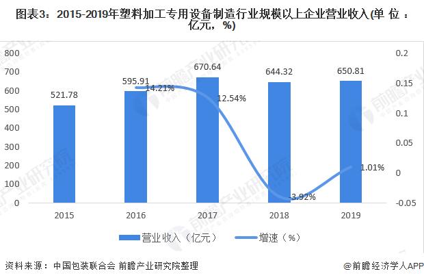 图表3:2015-2019年塑料加工专用设备制造行业规模以上企业营业收入(单位:亿元,%)