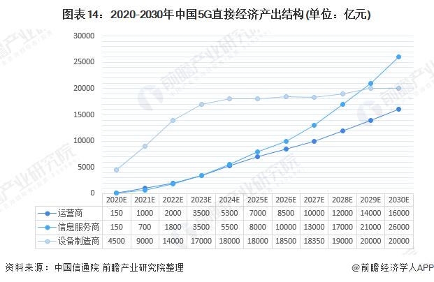 图表14:2020-2030年中国5G直接经济产出结构(单位:亿元)