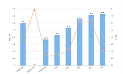 2020年1-3月全国<em>传真机</em>产量及增长情况分析