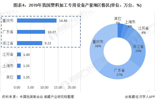 图表4:2019年我国塑料加工专用设备产量地区情况(单位:万台,%)