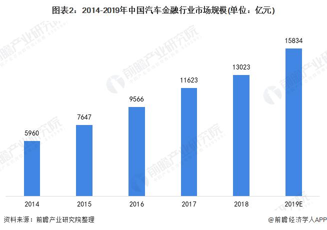 图表2:2014-2019年中国汽车金融行业市场规模(单位:亿元)