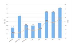 2020年1-3月辽宁省<em>磷矿</em>石产量及增长情况分析
