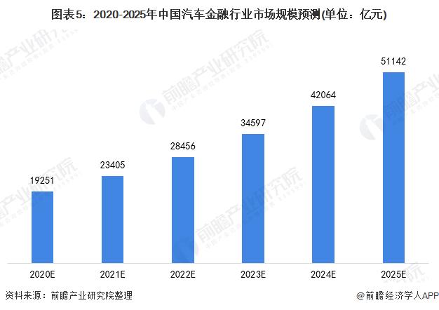 图表5:2020-2025年中国汽车金融行业市场规模预测(单位:亿元)