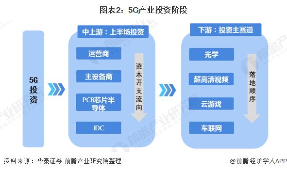 图表2:5G产业投资阶段