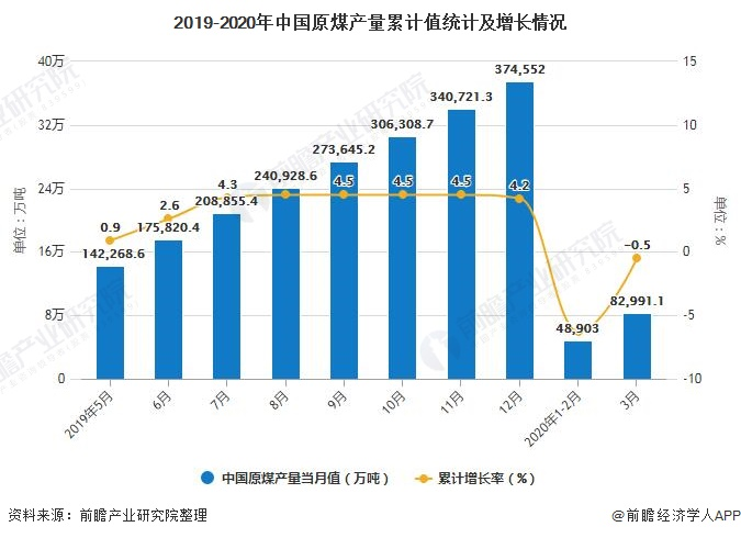 2019-2020年中国原煤产量累计值统计及增长情况