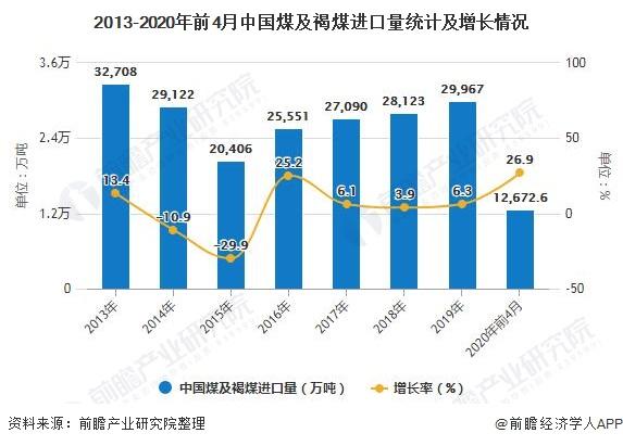2013-2020年前4月中国煤及褐煤进口量统计及增长情况