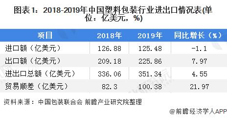 图表1:2018-2019年中国塑料包装行业进出口情况表(单位:亿美元,%)