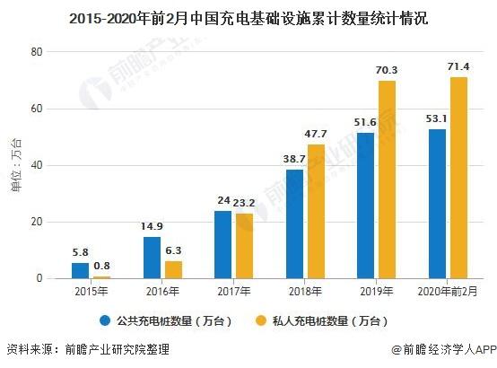 2015-2020年前2月中国充电基础设施累计数量统计情况