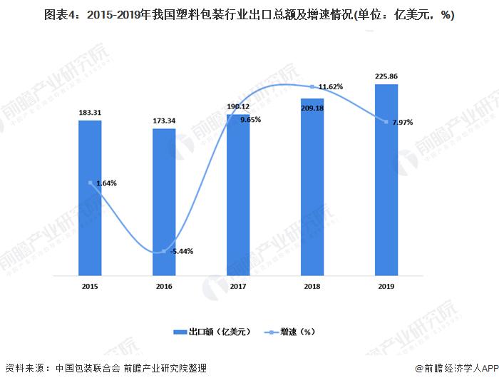 图表4:2015-2019年我国塑料包装行业出口总额及增速情况(单位:亿美元,%)