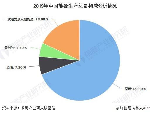 2019年中国能源生产总量构成分析情况