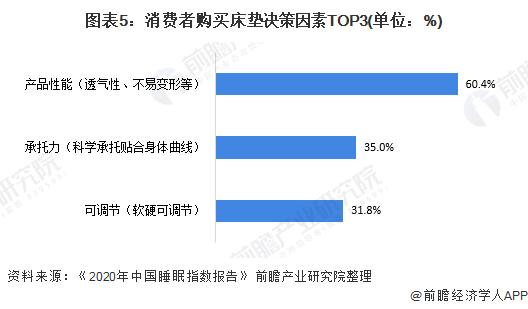 图表5:消费者购买床垫决策因素TOP3(单位:%)