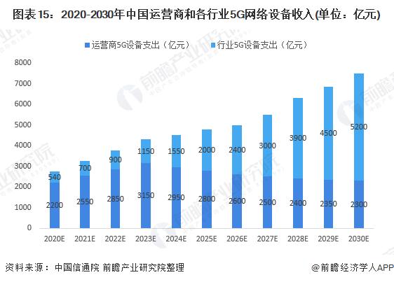 图表15:2020-2030年中国运营商和各行业5G网络设备收入(单位:亿元)