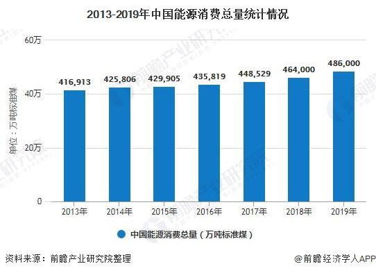 2013-2019年中国能源消费总量统计情况