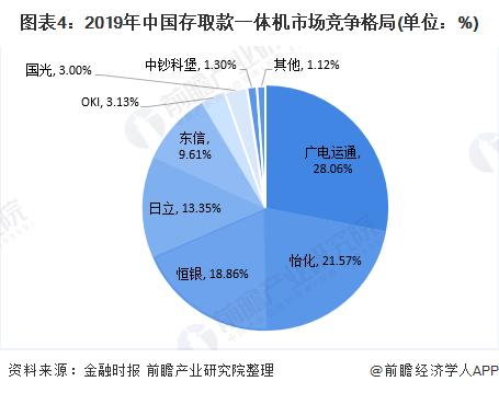 图表4:2019年中国存取款一体机市场竞争格局(单位:%)