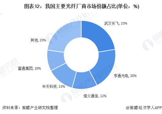 图表12:我国主要光纤厂商市场份额占比(单位:%)