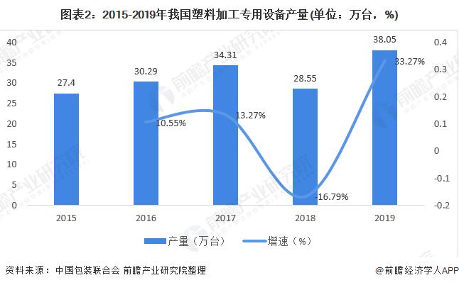 图表2:2015-2019年我国塑料加工专用设备产量(单位:万台,%)