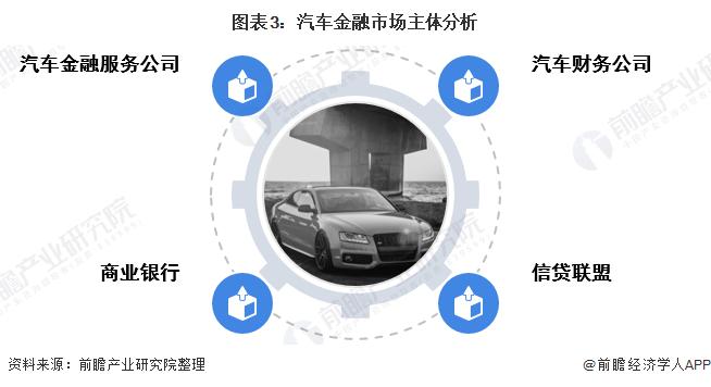 图表3:汽车金融市场主体分析