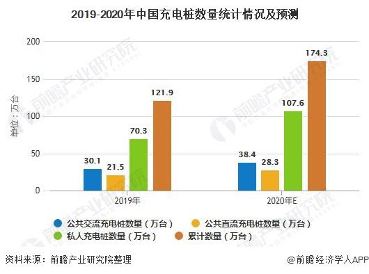 2019-2020年中国充电桩数量统计情况及预测