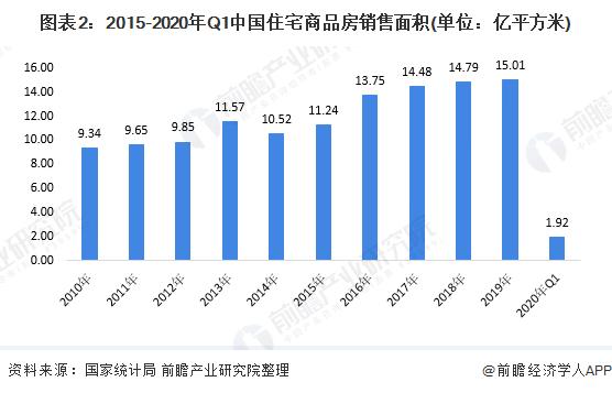 图表2:2015-2020年Q1中国住宅商品房销售面积(单位:亿平方米)