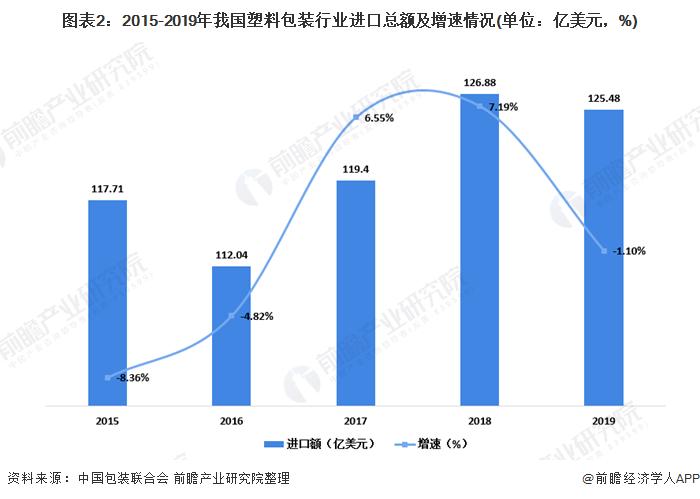 图表2:2015-2019年我国塑料包装行业进口总额及增速情况(单位:亿美元,%)