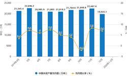 2020年1-2月中国水泥行业市场分析:产量将近1.5亿吨 <em>出口量</em>超30万吨