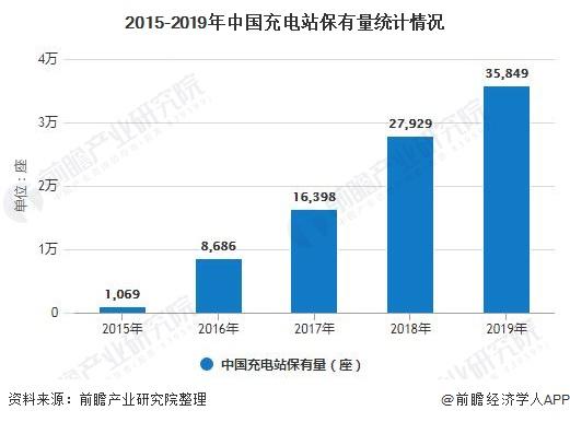 2015-2019年中国充电站保有量统计情况