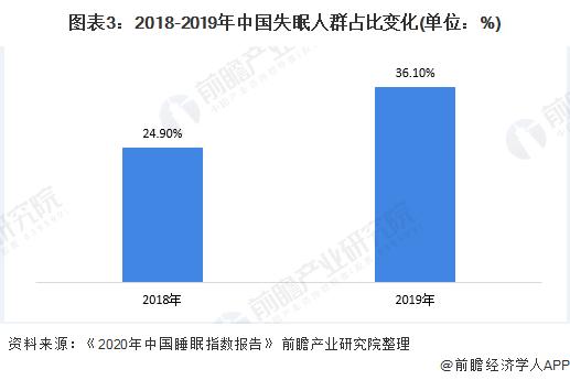 图表3:2018-2019年中国失眠人群占比变化(单位:%)