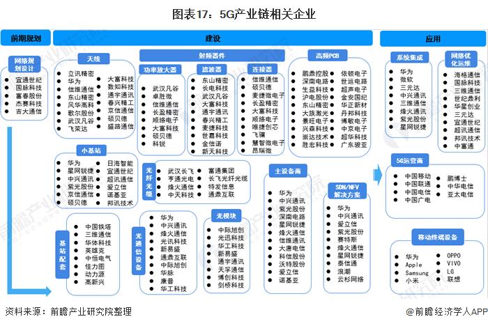 图表17:5G产业链相关企业