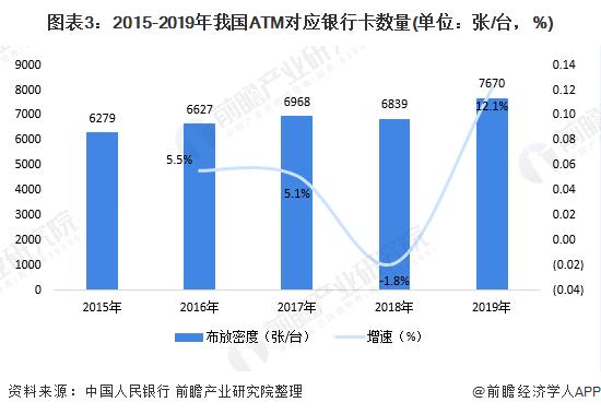 图表3:2015-2019年我国ATM对应银行卡数量(单位:张/台,%)