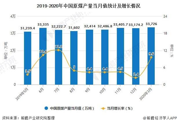 2019-2020年中国原煤产量当月值统计及增长情况