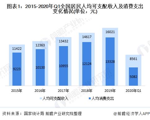图表1:2015-2020年Q1全国居民人均可支配收入及消费支出变化情况(单位:元)