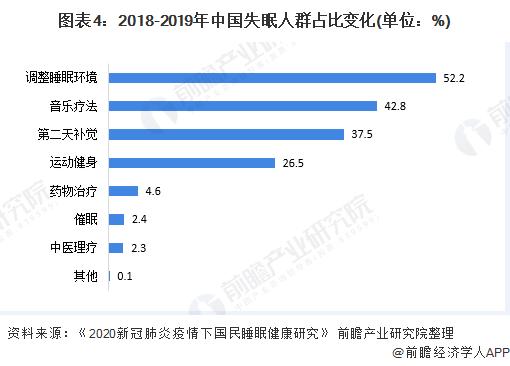 图表4:2018-2019年中国失眠人群占比变化(单位:%)