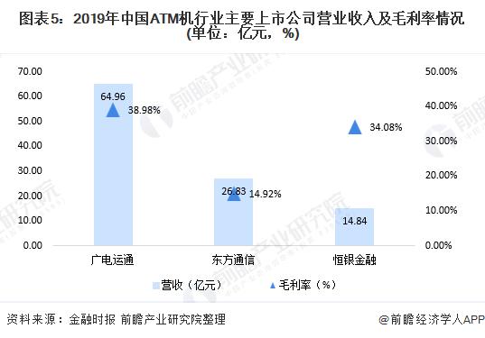 图表5:2019年中国ATM机行业主要上市公司营业收入及毛利率情况(单位:亿元,%)