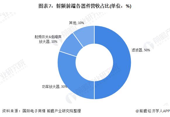 图表7:射频前端各器件营收占比(单位:%)