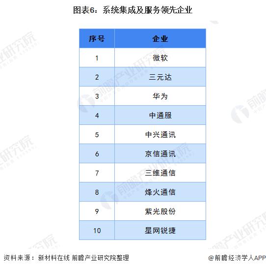 图表6:系统集成及服务领先企业