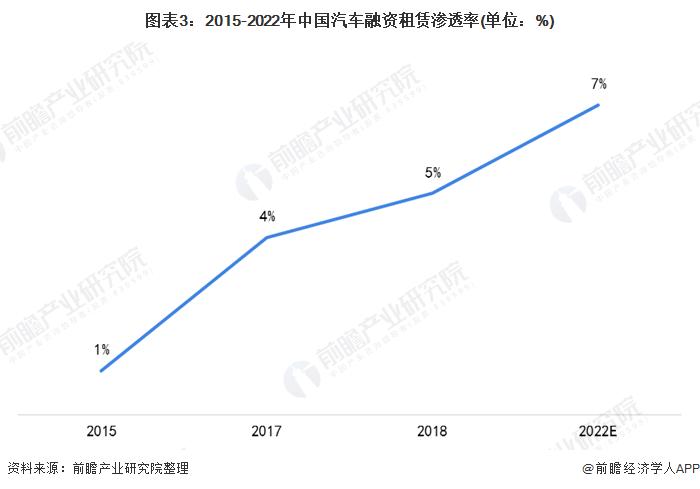 图表3:2015-2022年中国汽车融资租赁渗透率(单位:%)