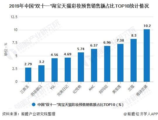 """2019年中国""""双十一""""淘宝天猫彩妆预售销售额占比TOP10统计情况"""