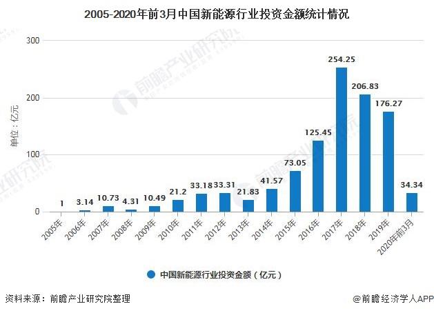 2005-2020年前3月中国新能源行业投资金额统计情况