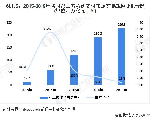 图表5:2015-2019年我国第三方移动支付市场交易规模变化情况(单位:万亿元,%)