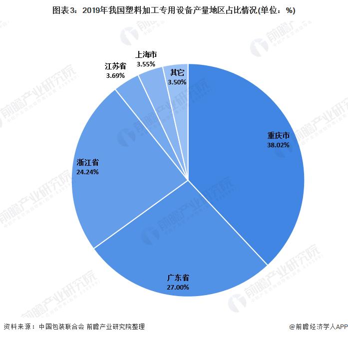 图表3:2019年我国塑料加工专用设备产量地区占比情况(单位:%)