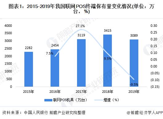 图表1:2015-2019年我国联网POS终端保有量变化情况(单位:万台,%)