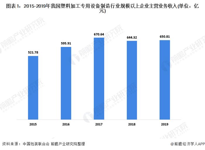 图表1:2015-2019年我国塑料加工专用设备制造行业规模以上企业主营业务收入(单位:亿元)