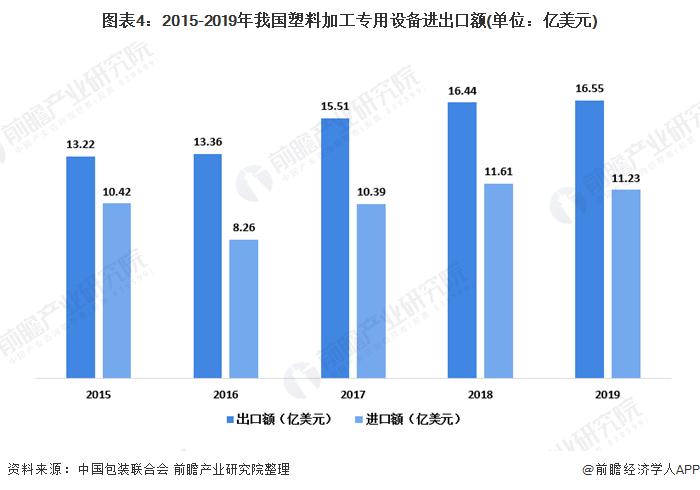 图表4:2015-2019年我国塑料加工专用设备进出口额(单位:亿美元)