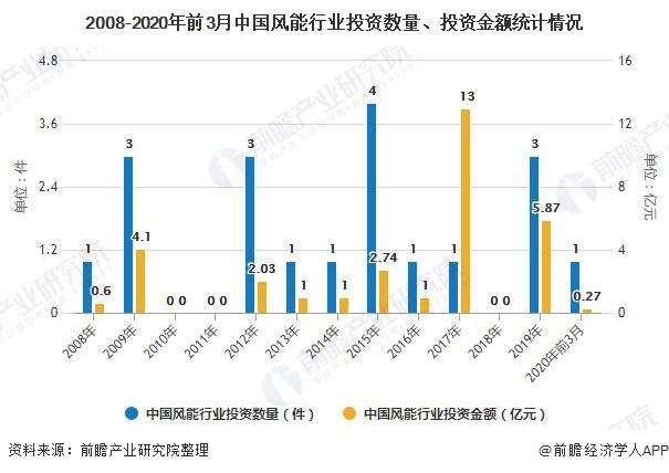 2008-2020年前3月中国风能行业投资数量、投资金额统计情况