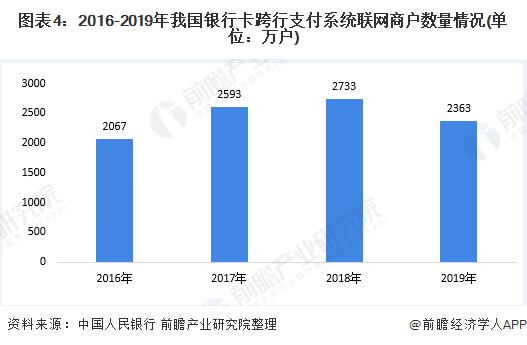 图表4:2016-2019年我国银行卡跨行支付系统联网商户数量情况(单位:万户)