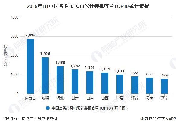2019年H1银河平台各省市风电累计装机容量TOP10统计情况