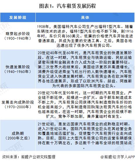图表1:汽车租赁发展历程
